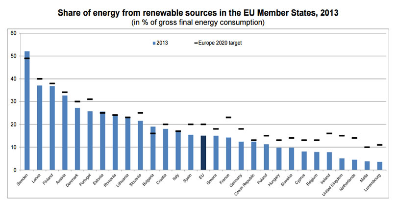 Share of energy from renewable sources in the EU Member States, 2013 (in % of gross final energy consumption). Source: Eurostat