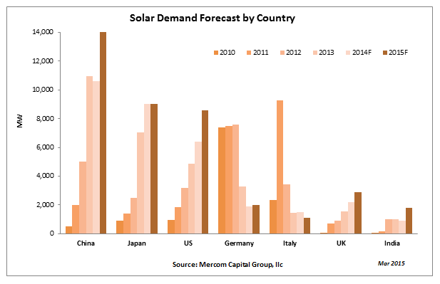 SolarDemandForecastbyCountry