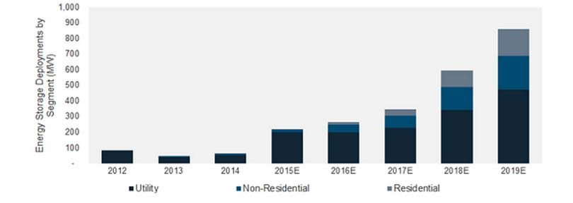 Energy Storage Deployments by Segment (MW), 2012 - 2019E. Source: GTM/ESA. Credit: GTM.
