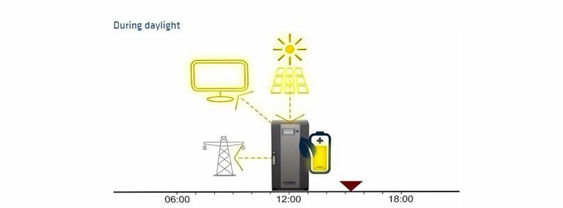 Sonnenbatterie-solar-battery
