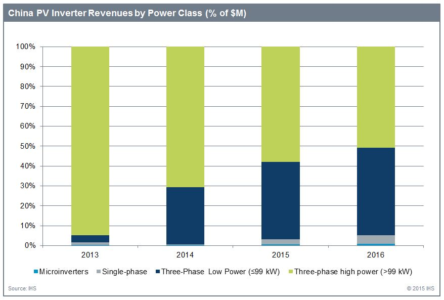 IHS_-_China_PV_Inverter_Revenues
