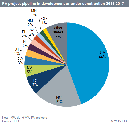 IHS_PV_project_pipeline_development_or_under_construction_2015-2017