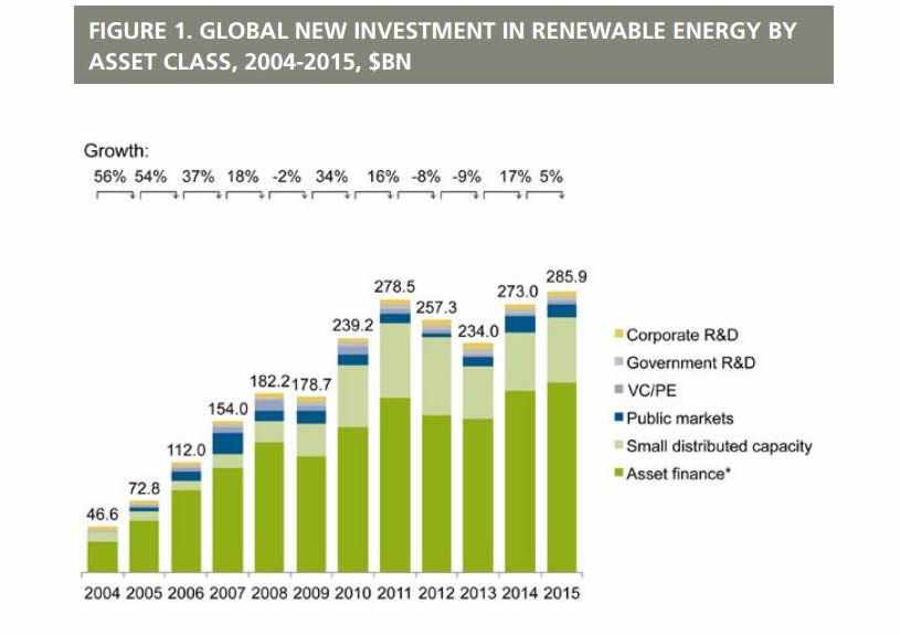 unep-bnef-2016-investment-renewable-energy-report