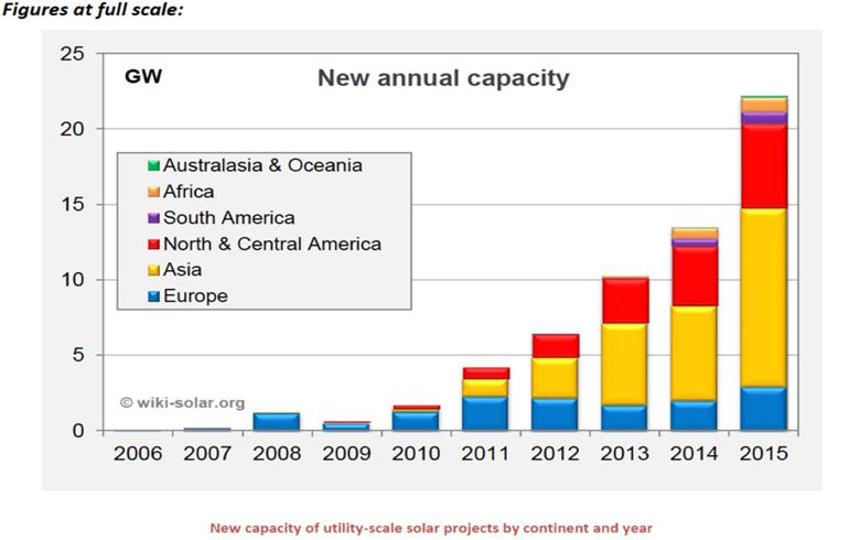 New capacity of utility-scale solar projects by continent and year. Image Source: Wiki-Solar.org.