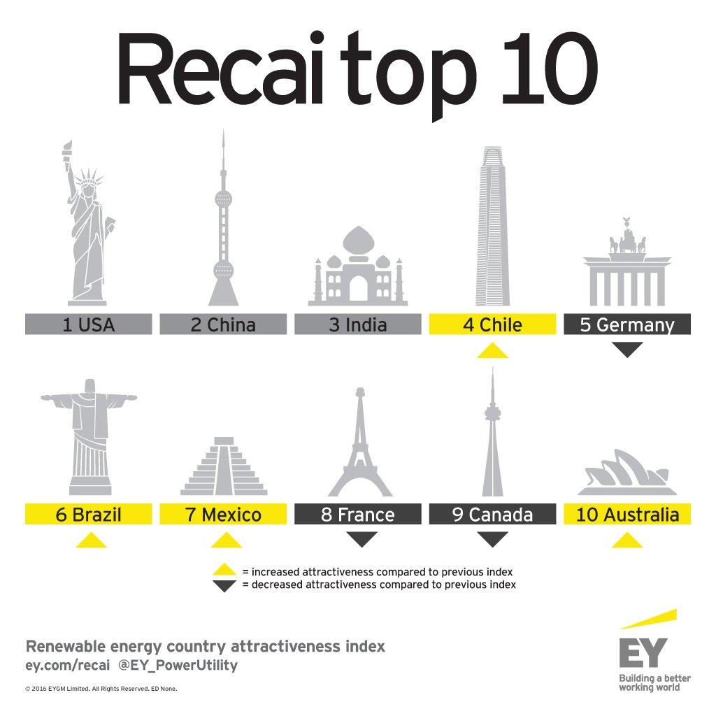EY-RECAI-47-May-2016