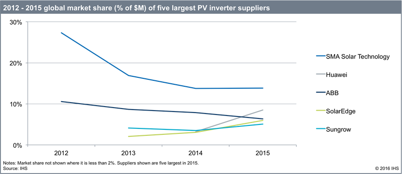 PV_Inverter_Suppliers_Chart_SMA_top
