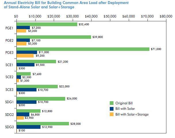 Reducing-Electric-Bills-Affordable-Multifamily-Rental-Housing-Solar-Storage-1