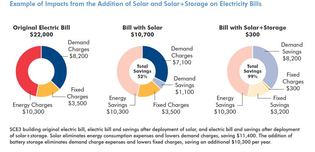 Reducing-Electric-Bills-Affordable-Multifamily-Rental-Housing-Solar-Storage-2