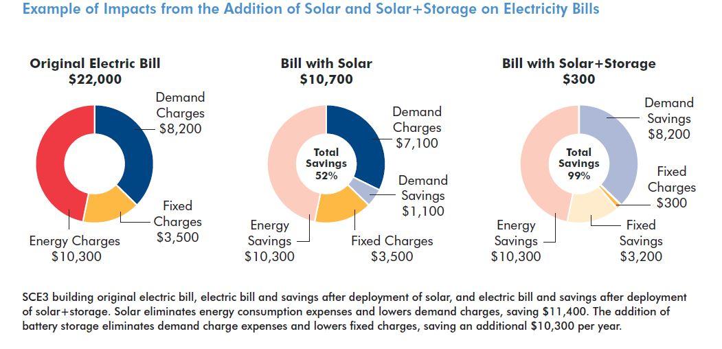 Reducing-Electric-Bills-Affordable-Multifamily-Rental-Housing-Solar-Storage-2