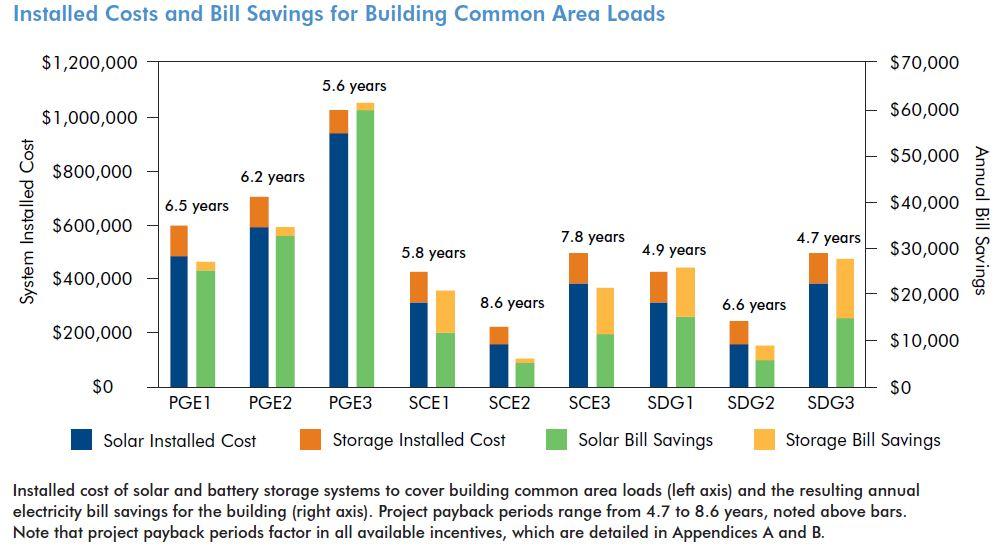 Reducing-Electric-Bills-Affordable-Multifamily-Rental-Housing-Solar-Storage-3
