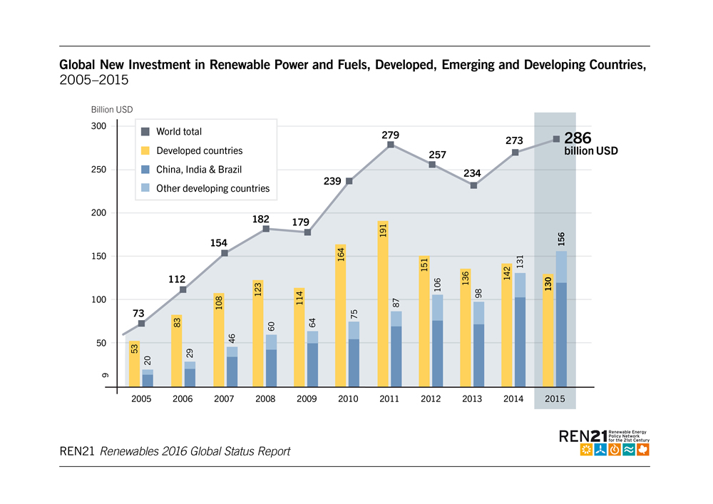 global-investement-renewable-energy-2015