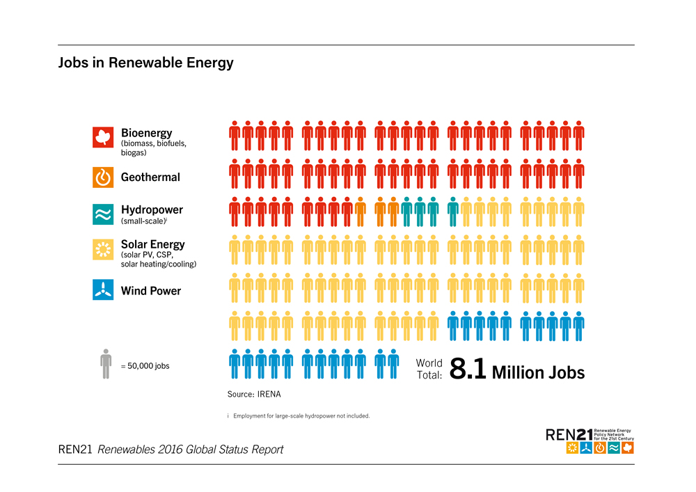 jobs-renewable-energy-2015-ren21