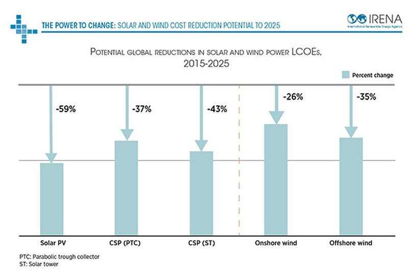 potential-global-cost-reductions-solar-2025-IRENA