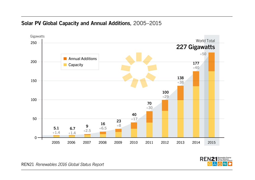 solar-pv-global-capacity-2015-227gw